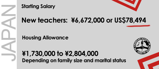 Teaching Salaries and Benefits